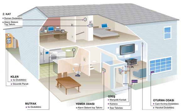 alarm sistemleri Güvenlik sistemleri
